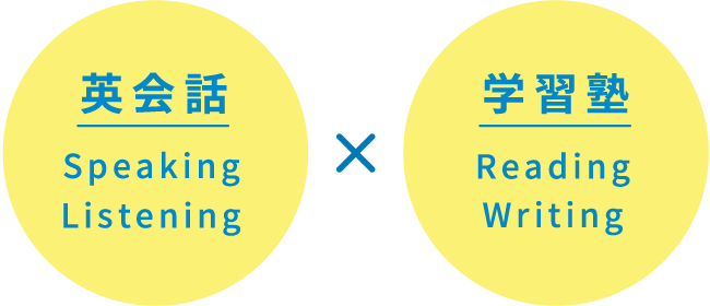 英会話 Speaking Listening 学習塾 Reading Writing
